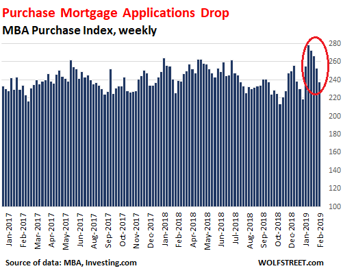 Weekly mortgage applications stall as rates take a break